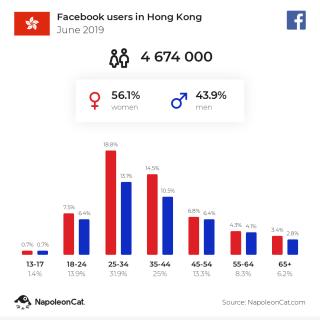 2019年6月,Facebook 香港用戶數有 4,674,000。