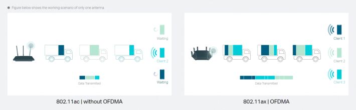 OFDMA 的「貨車」可以一次過載多台裝置的數據。