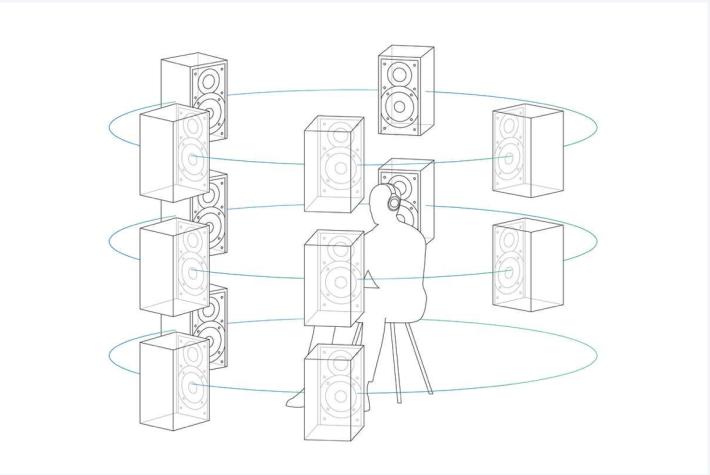 .360 Reality Audio 可以造出不限於 5.1 聲道的多重發聲效果。