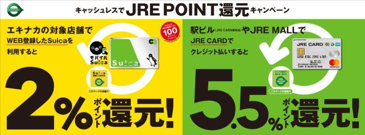 使用手機虛擬 Suica 卡的話可以賺到車票面額 2% 的點數回贈,而使用實體卡就只能賺到 0.5% 回贈。