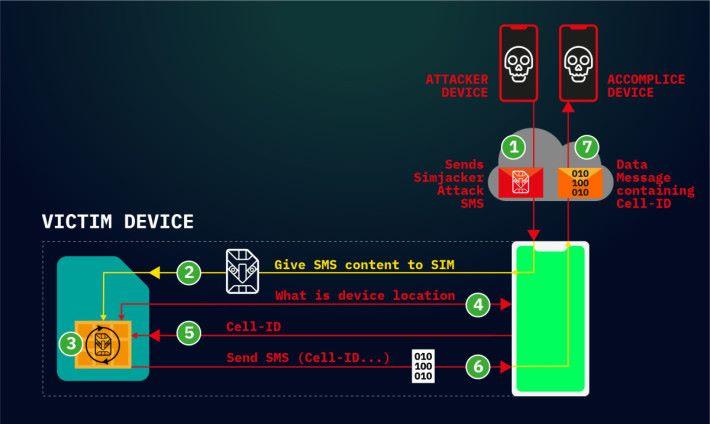 Simjacker 攻擊步驟,整個過程中手機都不會通知受害者正在收發短信。