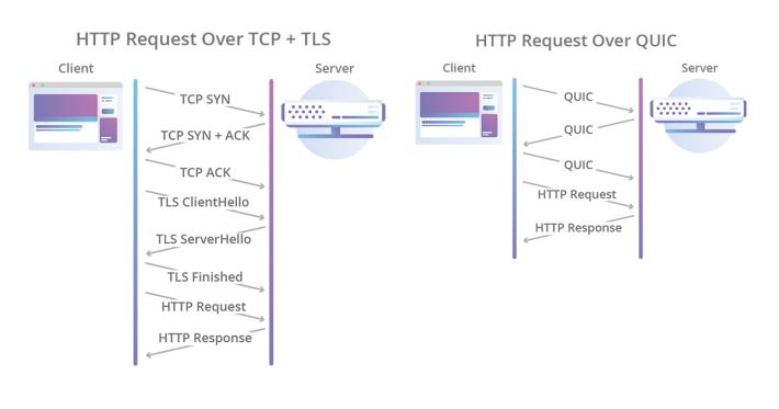 左邊的 TCP+TLS 通信,無論是否重覆連線,都要經繁複的交握手續;而右邊的 QUIC ,減省了重覆連線時的交握程序,令通信速度大幅提升。