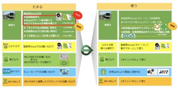 用戶可以透過乘車、在車站大樓或車站商店購物來賺取分數