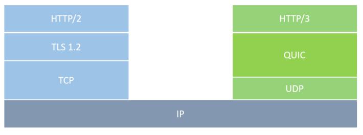雖然同樣使用 IP ,左邊是現今基於 TCP+TLS 的 HTTP/2 ,右邊是基於快速的 UDP 與 QUIC 的 HTTP/3 。