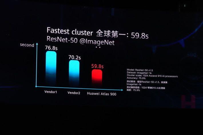 Atlas 900 運算 ResNet-50 結果比記錄保持者快 10 秒。