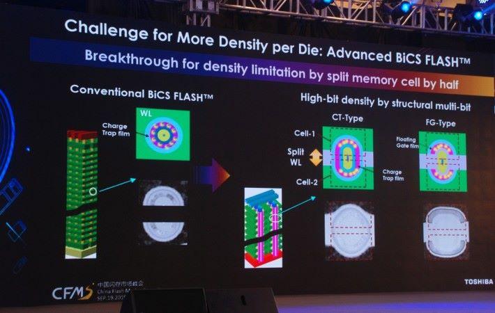新一代 BiCS 會考慮採用 Split WL 等技術