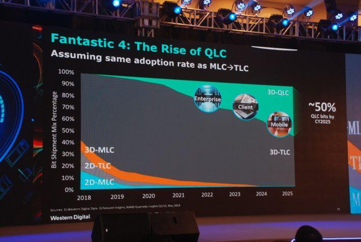 Western Digital 預計 2025 年 QLC 市場佔有率才達 50%