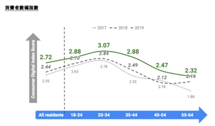 各年齡層的消費者數碼指數在三年的比較