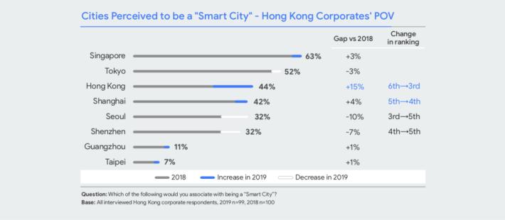 企業認同香港屬智能城市的比例和區內城市比較。