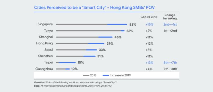 中小企對香港的智能城市觀感排名。