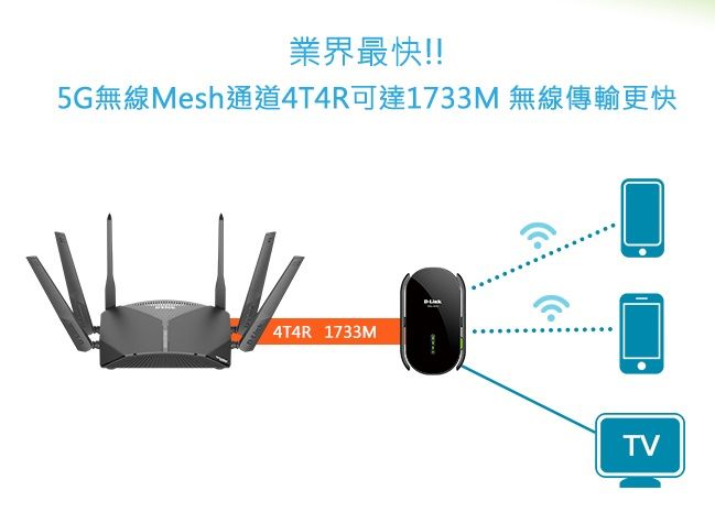 Router 與 Extender 的 Backhaul 速度達 1,733Mbps。