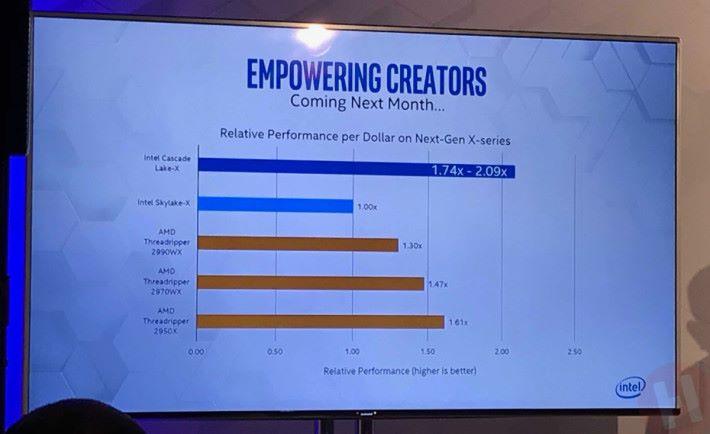 Intel Cascade Lake-X 的 C/P 值比 AMD Threadripper 高。