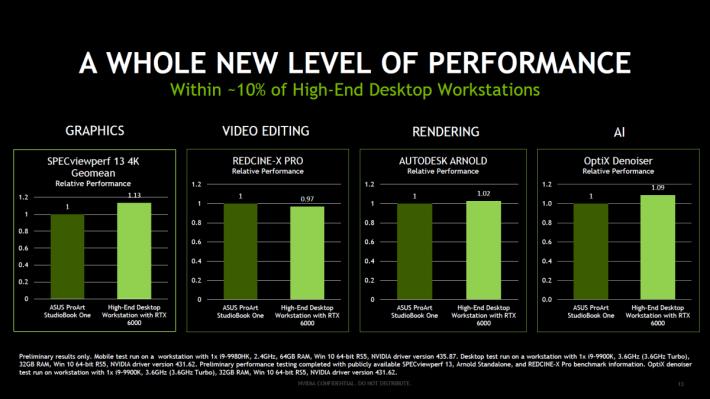 NVIDIA 樂觀表示筆電的 Quadro RTX 6000 系統與桌面電腦效能差距不足 10%