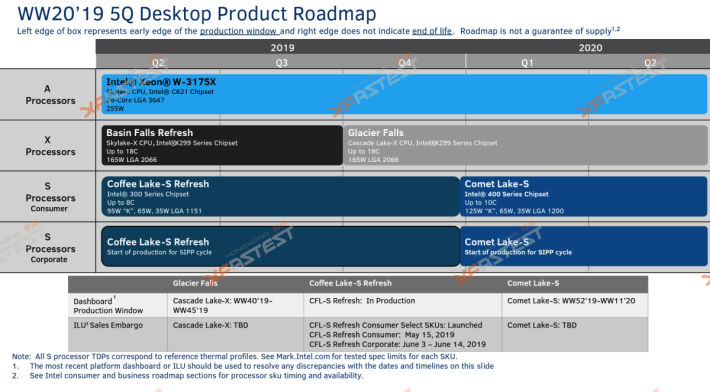 Comet Lake-S 將轉用 400 系列主機板晶片組。Source:XFastest