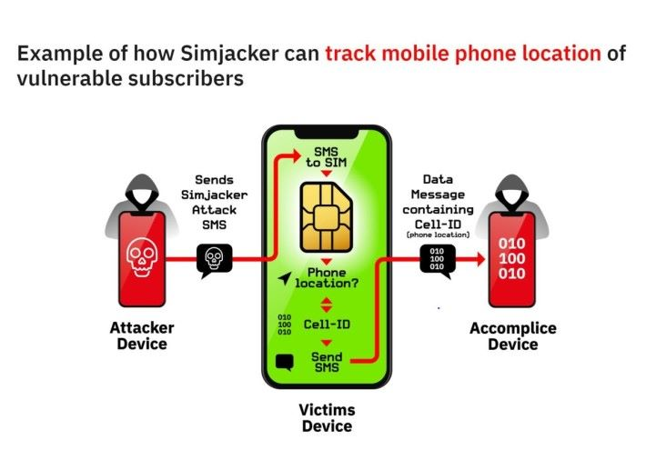 Simjacker 如何追踪受害者位置的例子