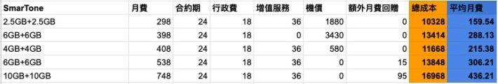 iPhone 11 (128GB) 上台實際月費(資料僅供參考)