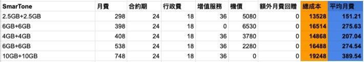 iPhone 11 Pro (256GB) 上台實際月費(資料僅供參考)