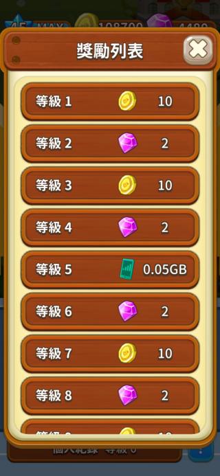 遊戲中除了可賺取金幣、鑽石等虛寶,亦有數據流量可賺。