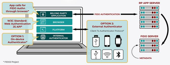 在 FIDO2 協定中,用戶可以以硬體安全金鑰,透過多種連接方式來登入網絡服務。
