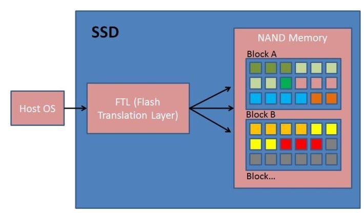 SSD 就像這樣將資料寫在一個個 Block 裡,一般快速格式化只會將 Block 指定為可覆寫,實際上資料仍在記憶體裡。