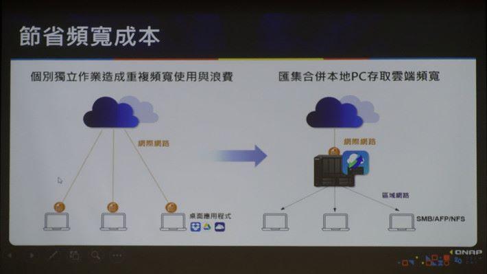 使用 HybridMount 其中一個好處是可以將頻寬轉移到放在區域網絡部分,減輕網路負擔。