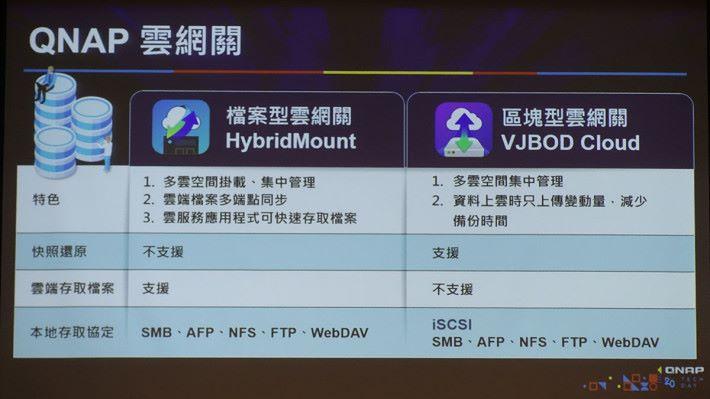 VJBOD 跟 HybridMount 同樣是 QNAP 提出針對雲端應用管理的方案,不過 VJBOD 以區塊形式操作,可進一步提升備份時間,同時可以支援快照還原功能,適合企業在不同的情況下使用。