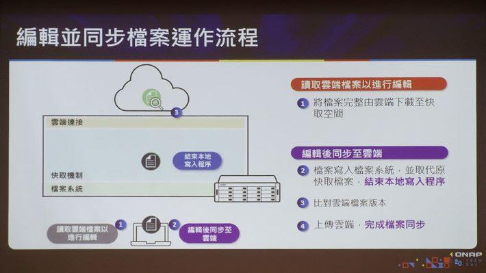HybridMount 在本地編輯並同步檔案後的運作流程圖。