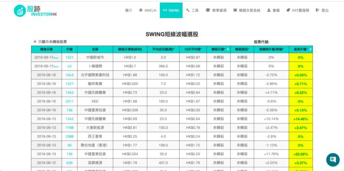 SWING 以短線炒賣為主,從成交數據分析動量指標。