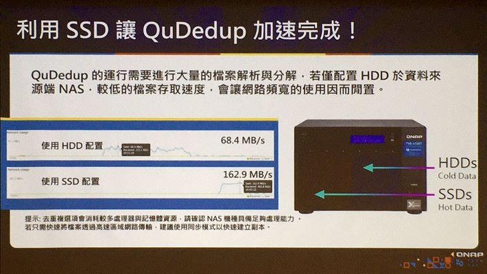 現時 NAS 可以加入 SSD ,對於備份功能如 QuDedup 的備份能有大幅效能提升。