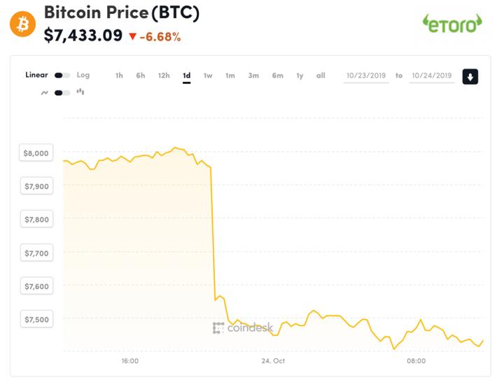 Bitcoin 的價錢在消息發放後,由昨日近 8000 美金跌至 7500 美金以下。