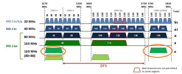 在沒有 DFS 的情況下,80 + 80MHz 是將橙圈的頻寬湊合。