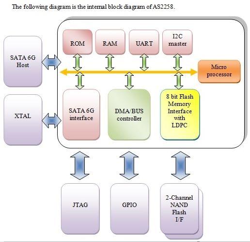 AS2258 主控架構圖