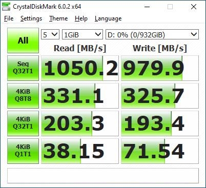 以主機板的 ASMedia USB 晶片測試,讀取及寫入測試分別達到 1,050.2MB/s 及 979.9MB/s。