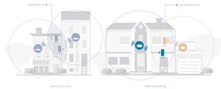 有了 BSS Coloring,就可以無視鄰居 Wi-Fi 的干擾,爭取更多時間進行傳輸。