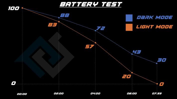 從實驗結果可見,隨著使用時間愈長,耗電差距愈大。