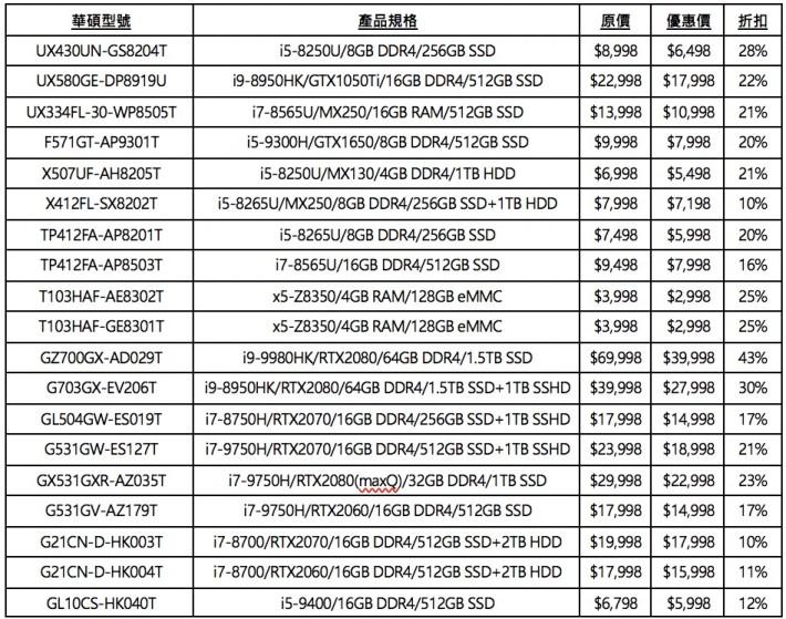 19 部精選 ASUS Notebook 最少都有 9 折優惠,最大折扣高達 57 折。