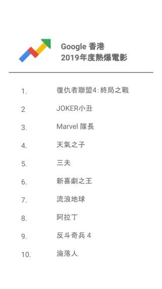 Marvel 、迪士尼大作也順利上榜,連《流浪地球》都榜上有名。
