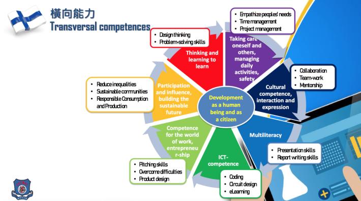 芬蘭教育裡有一套橫向能力,當中有七大元素,目的是培養學生全人品格及成為良好公民,溫Sir列士當中的理念並加入相關實踐教育方式。