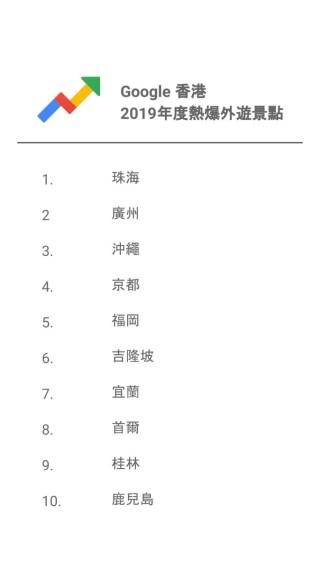 日本真係好多人心目中的「鄉下」,十大之中四個地方都是在日本,不過東京大阪都已經跌出榜外了。