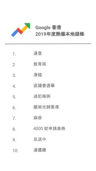 2. Google 香港2019年度熱爆本地頭條