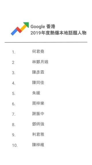 3. Google 香港2019年度熱爆本地話題人物