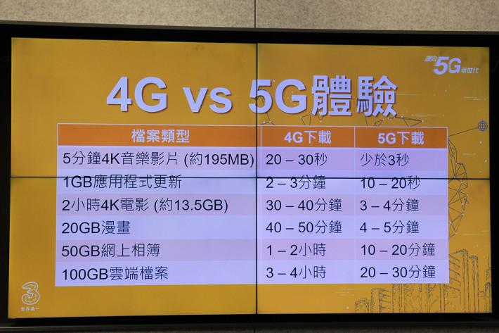 古星輝提到 5G 時代應是目前數據用量的十倍,故屆時 5G 服務數據量預計會以 100GB 起跳。