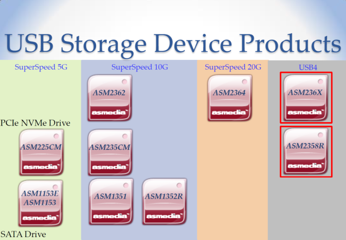 ASMedia 計劃在明年中推出 ASM236X 及 ASM2358R 兩款 USB Portable SSD 用晶片