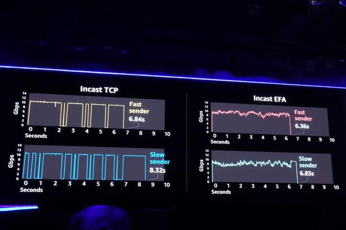 用 EFA 和 TCP 傳送工作負載的比較。