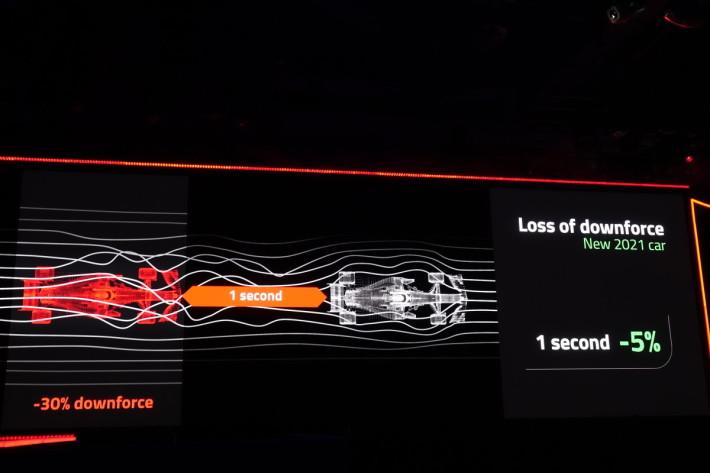 2021 賽季新車目標做到 1 秒車距只減 5% 下壓。