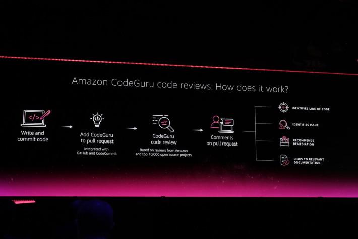 Code Review 檢視程式碼的寫法問題。