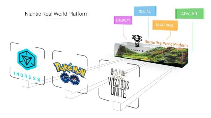 Niantic 推出給開發人打造世界級 AR 共享體驗的平台 Niantic Real World Platform