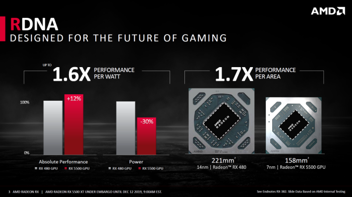 若與上一代 RX 480 比較,RX 5500 XT 每瓦效能是 1.6X 倍、每面積效能是 1.7X 倍。