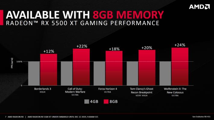 因應不同的遊戲及設定,RX 5500 XT 8GB 版本最高較 4GB 版本快 24%。