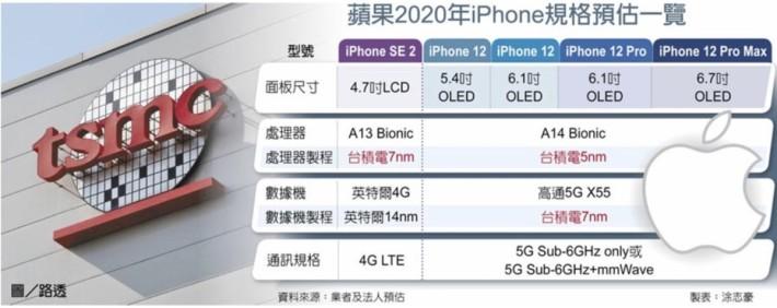 台灣工商時報預估今年推出的各款 iPhone 規格,其中 4 款 iPhone 12 都會用上 5nm 製程的 A14 Bionic 處理器。(資料來源:台灣工商時報)
